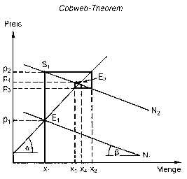 Cobweb-Theorem