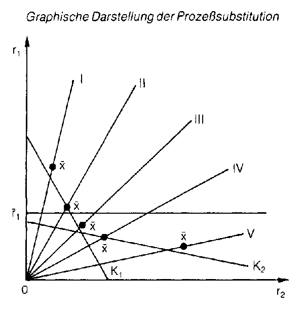 Prozesssubstitution