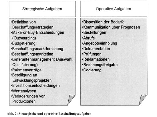 Beschaffungsmanagement