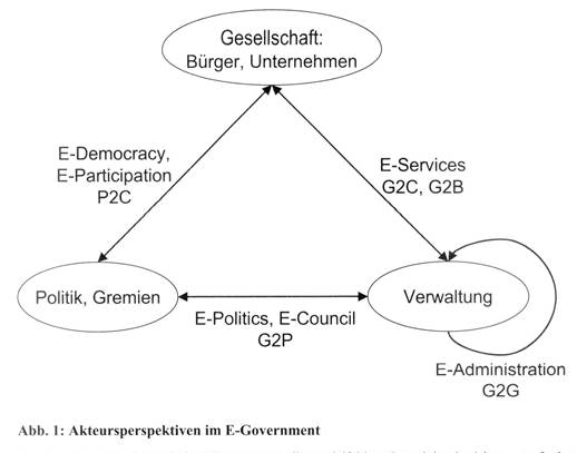 Electronic Government (E-Government)