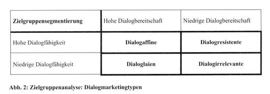 Multi-Kanal-Dialogmarketing