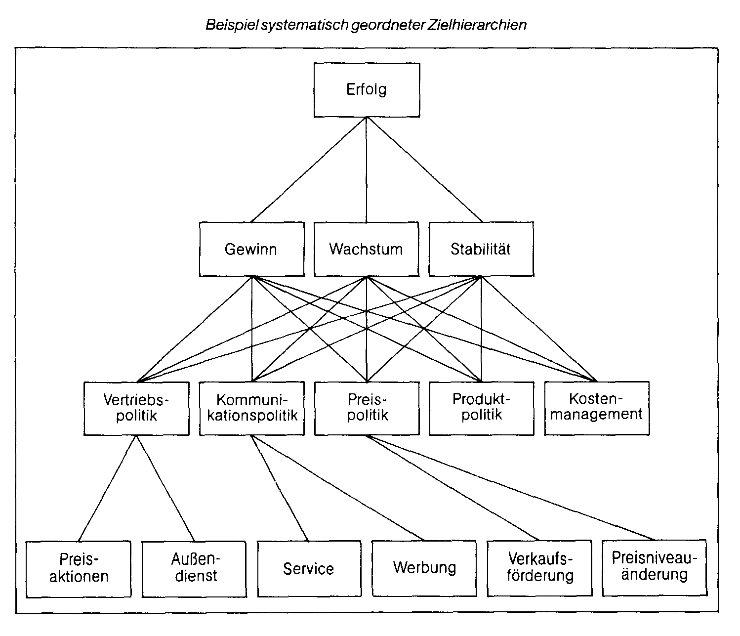 AHP (Analytic Hierarchy Process)