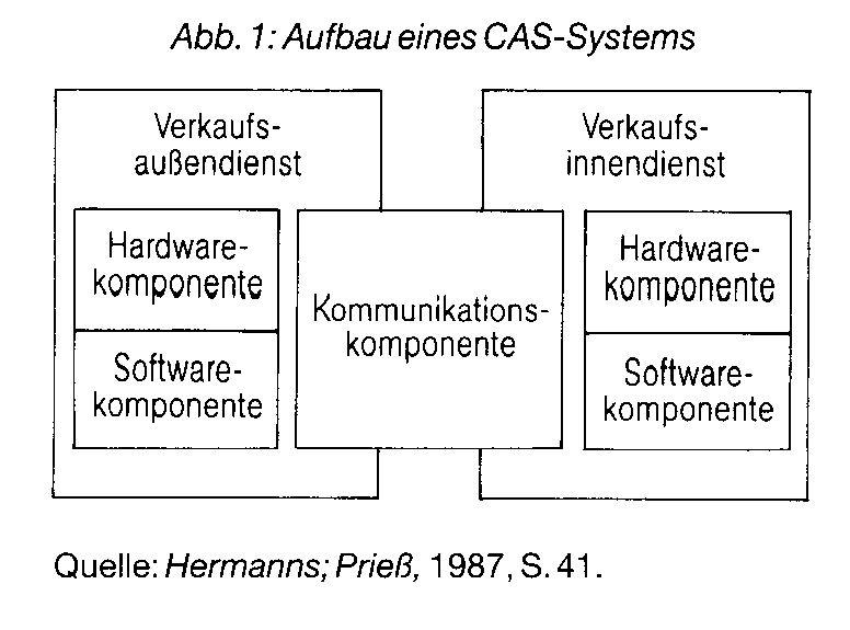 Computer Aided Selling (CAS)