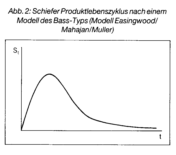 Diffusionsprozeß
