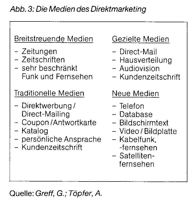 Direktmarketing(Direct-Marketing)